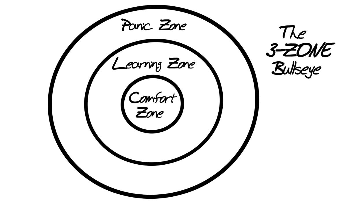 3 Zone Bullseye